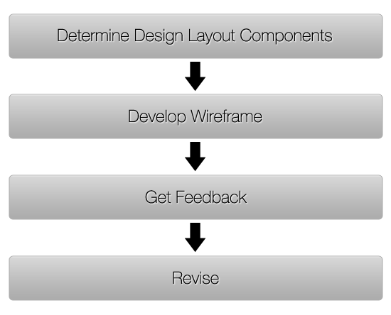 The Wireframing Process