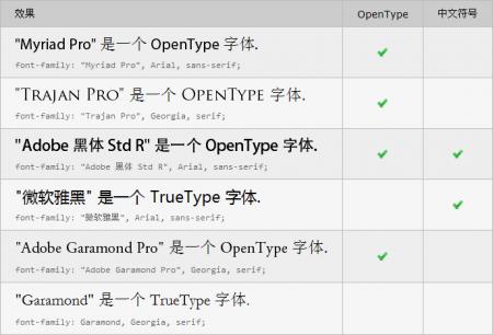 Results under Opera 10