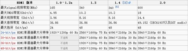 4K分辨率究竟是什麼 你真的知道嗎?